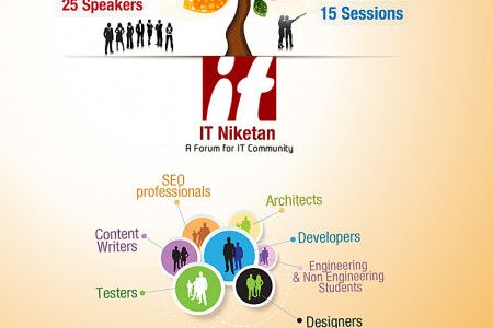 IT Niketan, TECH-Unique 1.0 by NASSCOM Infographic