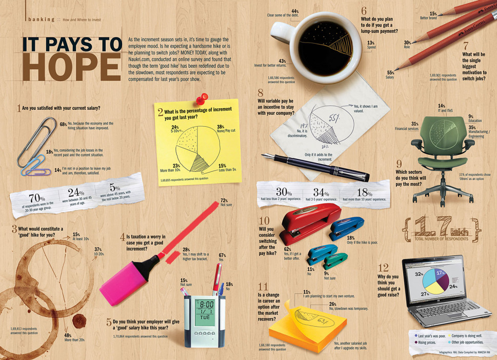 It Pays to Hope Infographic