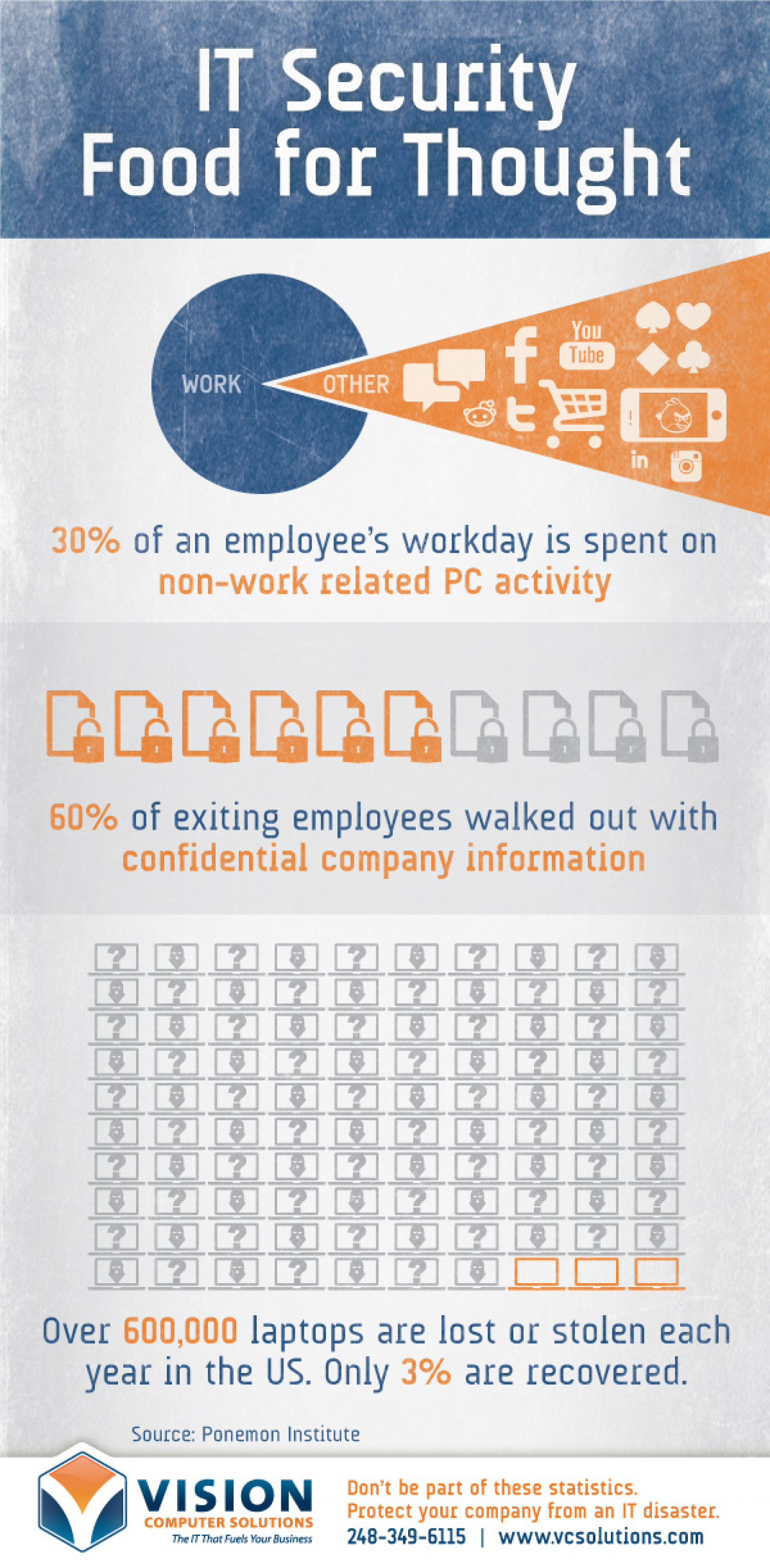 IT Security Food for Thought Infographic