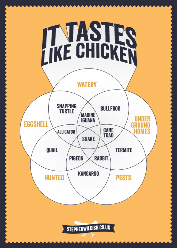 It tastes like chicken Infographic