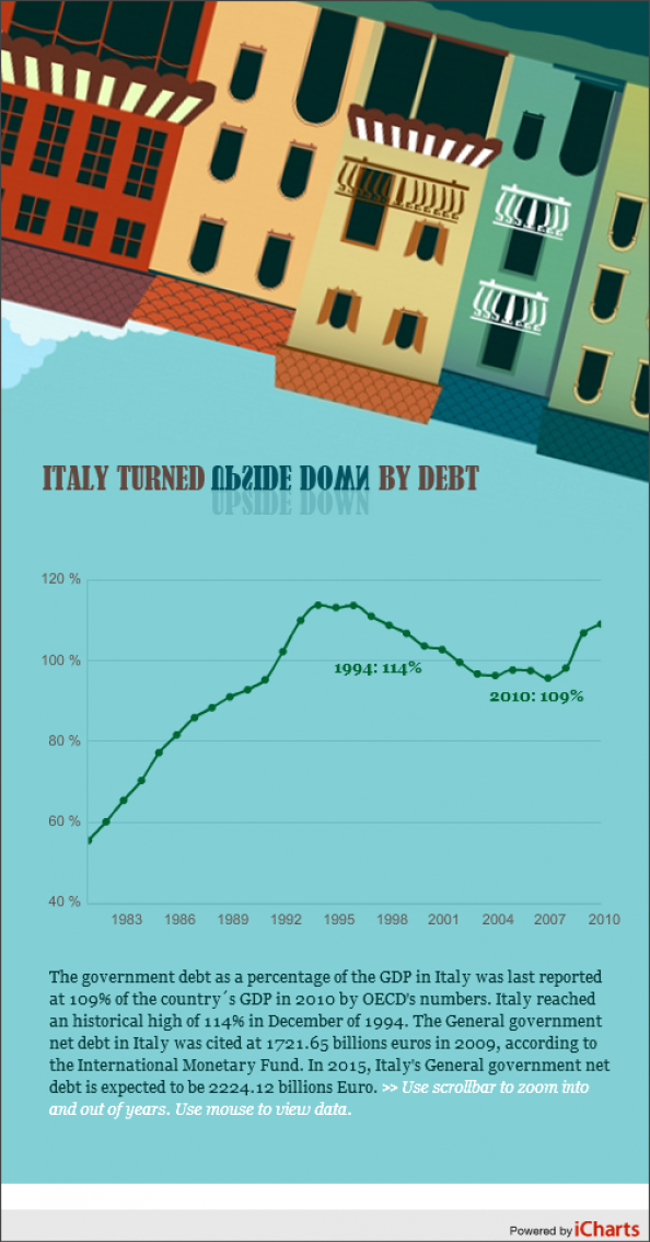 Italy Turned Upside Down by Debt Infographic