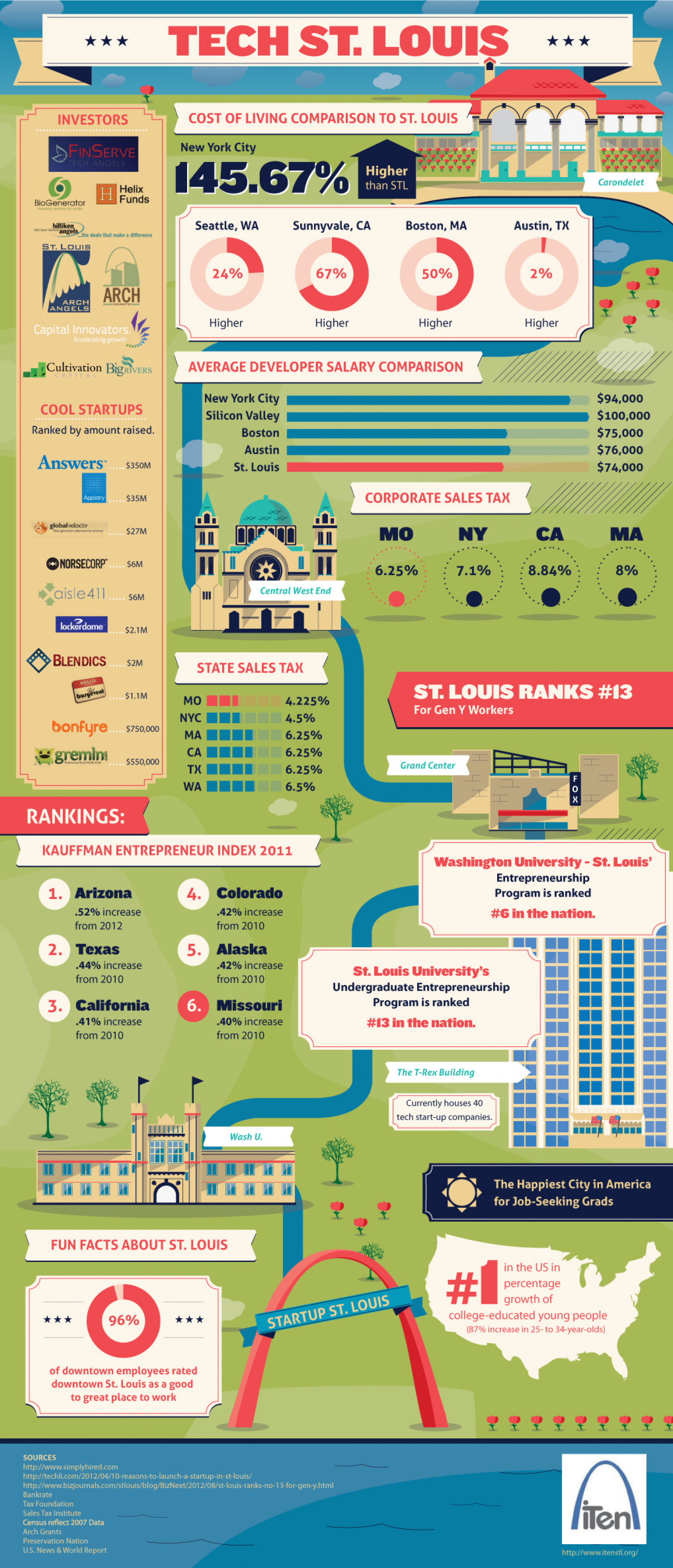 Tech St. Louis Infographic