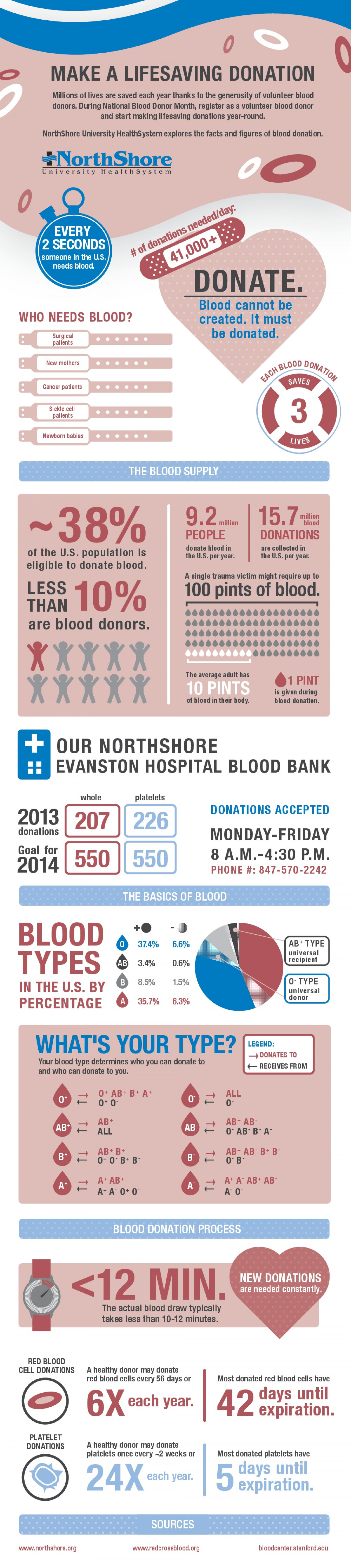 It's a Lifesaver: Blood Donation Facts & Stats Infographic