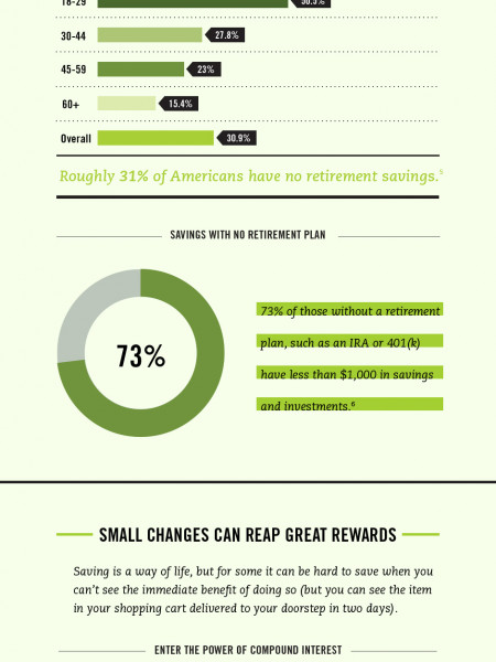 It's Never too Early to Save for Retirement Infographic