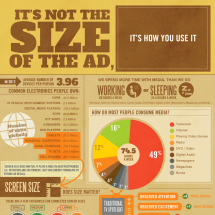 It's Not the Size of the Ad, It's How You Use It Infographic