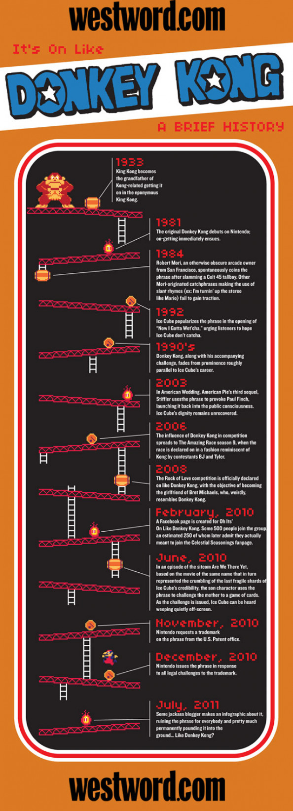It&#039;s on like Donkey Kong: A brief history  Infographic