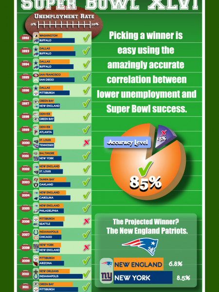 It's Pats over Giants in Super Bowl XLVI Infographic