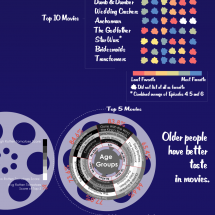 It's Showtime! Infographic