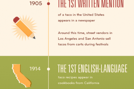 It's Taco Time! A Look Back at the History of the Taco  Infographic