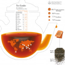 Its Tea Time  Infographic