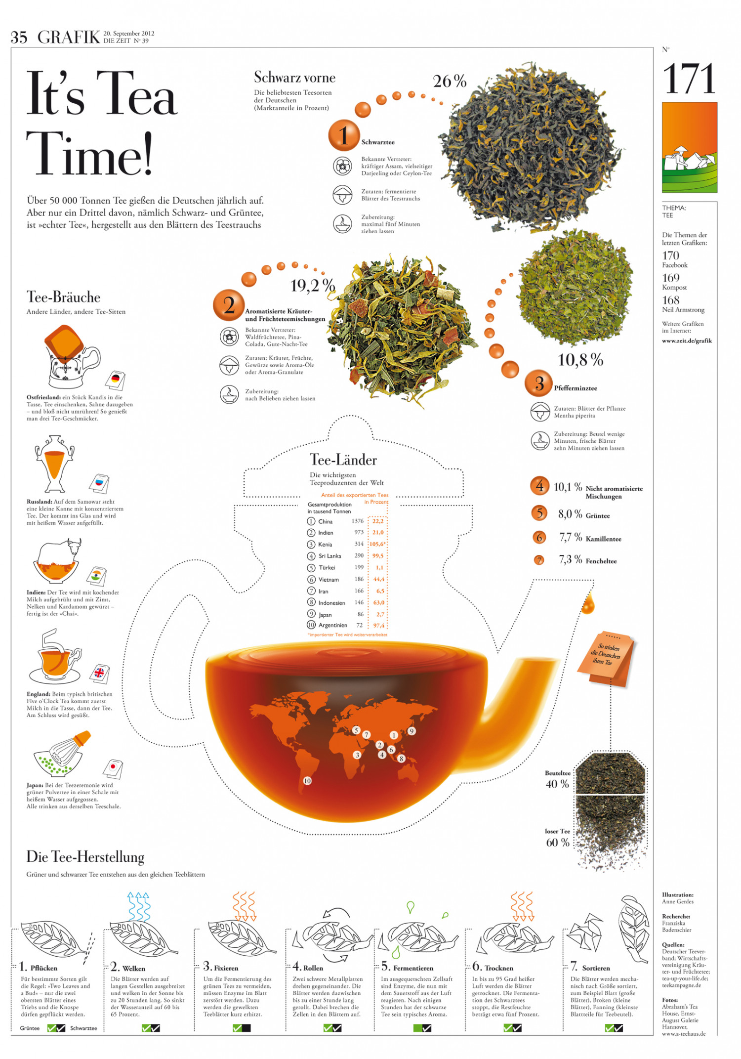 It´s Tea Time  Infographic