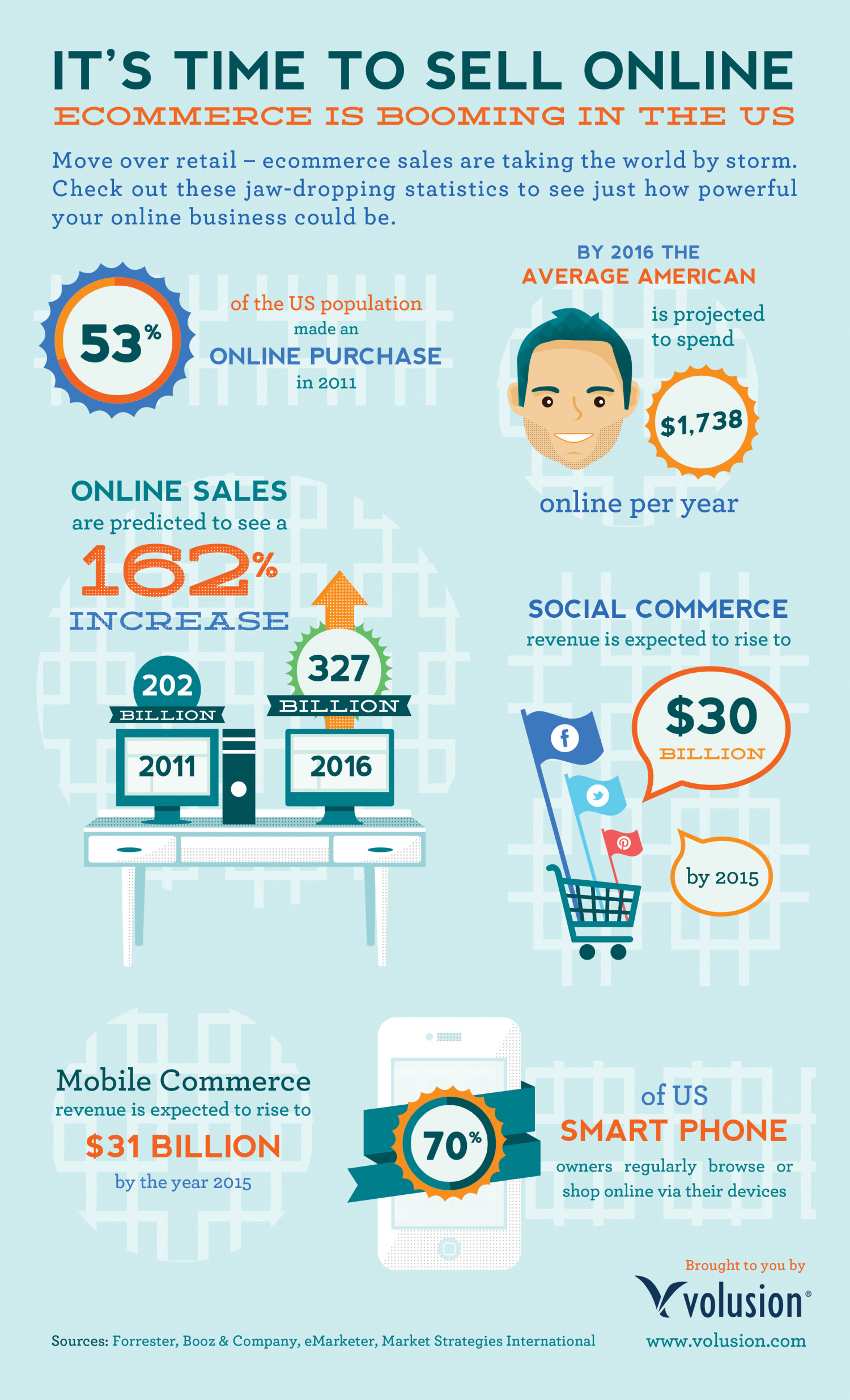 It's Time to Sell Online Infographic