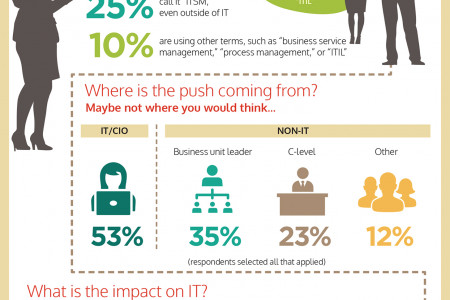 ITSM Service Management: Not Just for IT Anymore Infographic