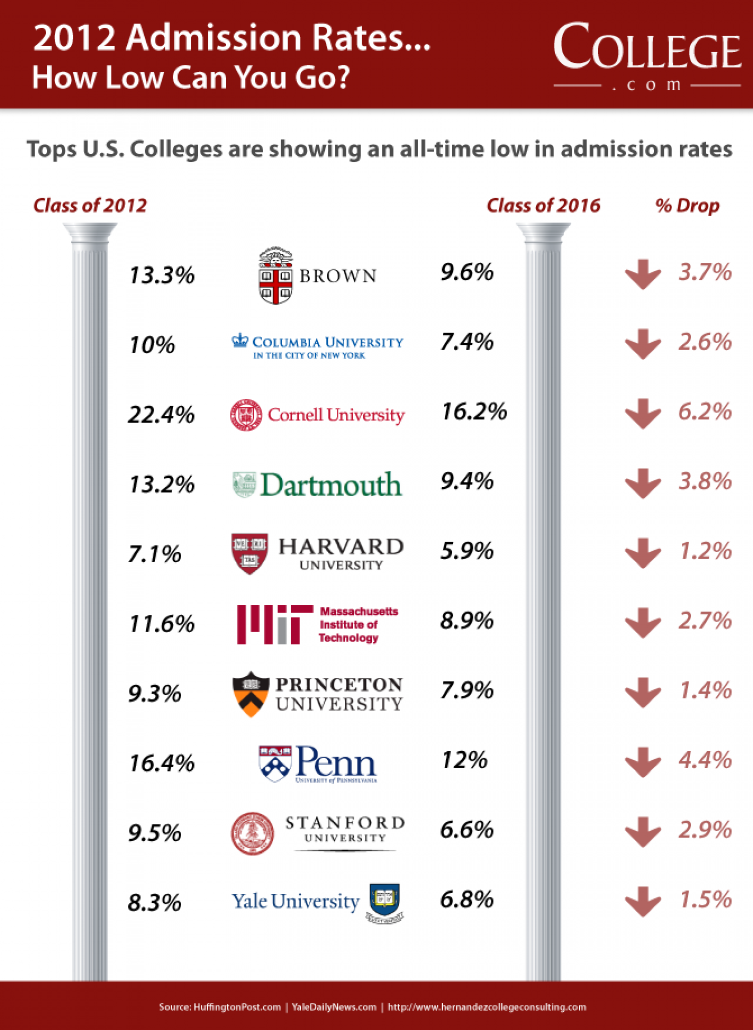 Ivy League College Admissions Rates at Record Lows Infographic