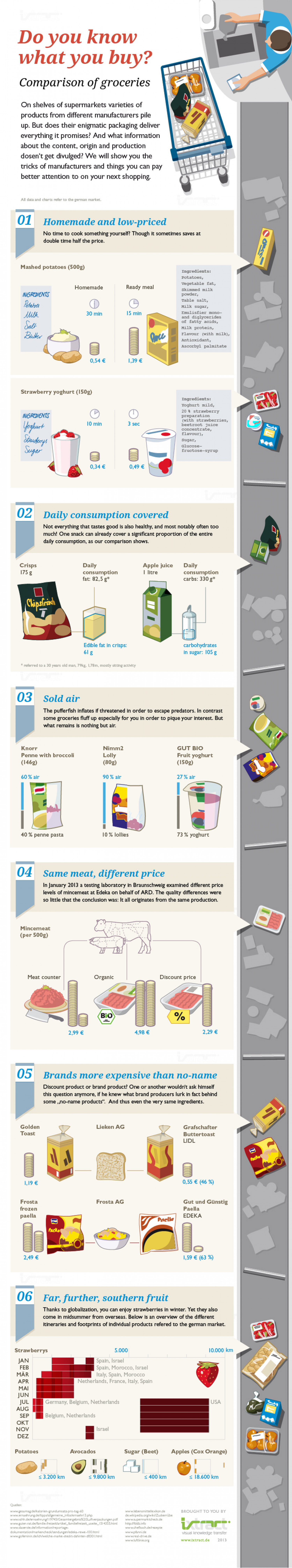 ixtract | Do you know what you buy? Infographic