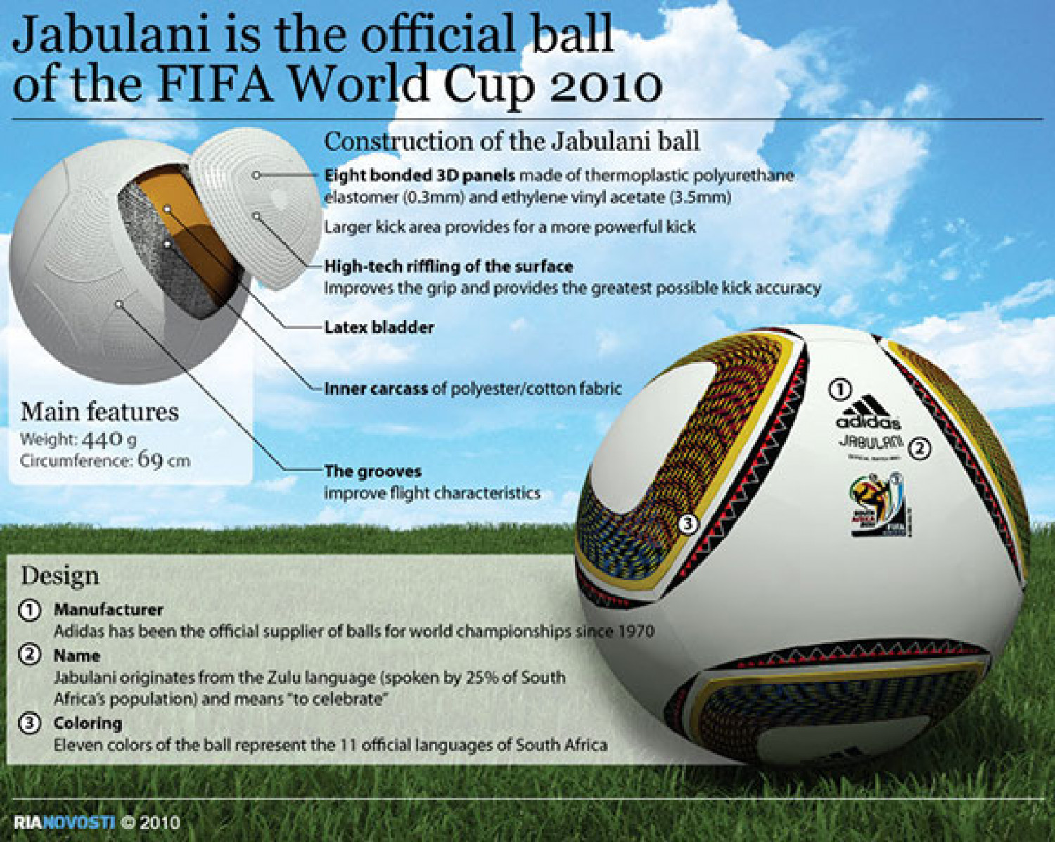 Jabulani is the Official Ball of the FIFA World Cup 2010 Infographic