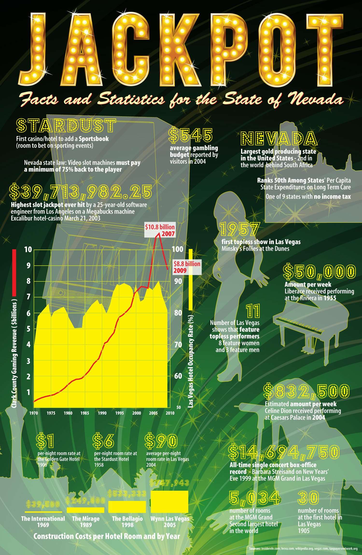 Jackpot in Nevada Infographic
