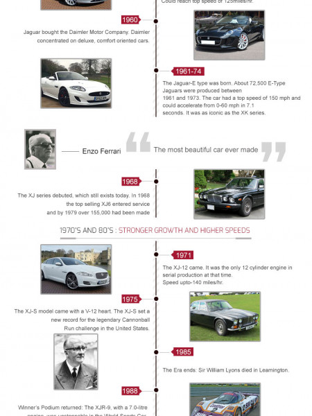 Jaguar Through The Ages Infographic