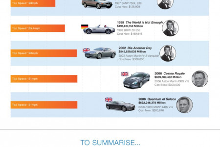 James Bond: All His Awesome Cars Infographic