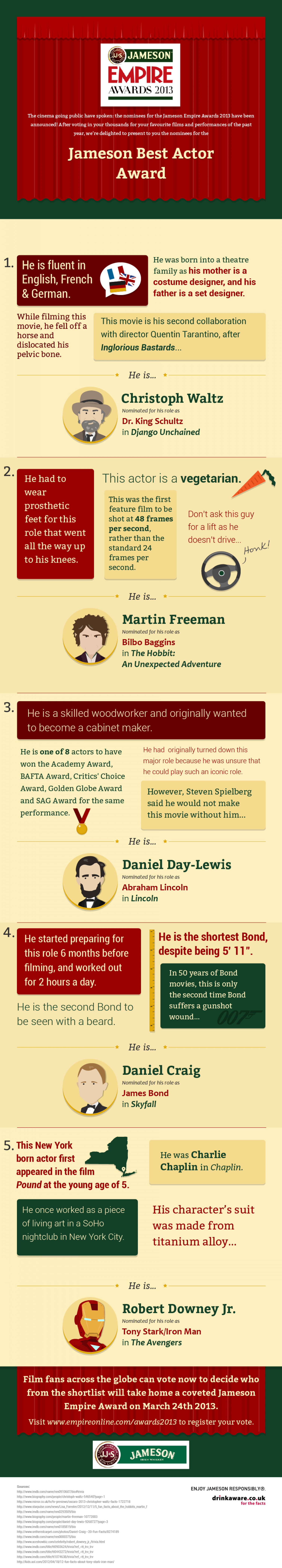 Jameson Empire Awards - Best Actor Nominees Infographic