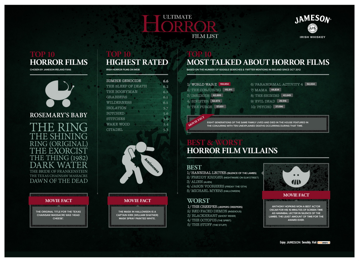 Jameson Ultimate Horror Film List Infographic