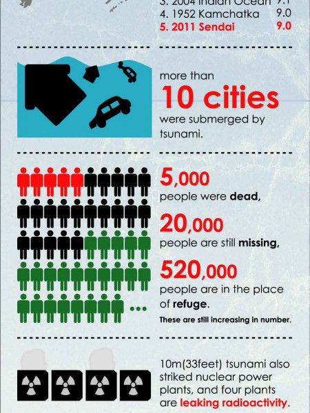 Japan earthquake infographic Infographic