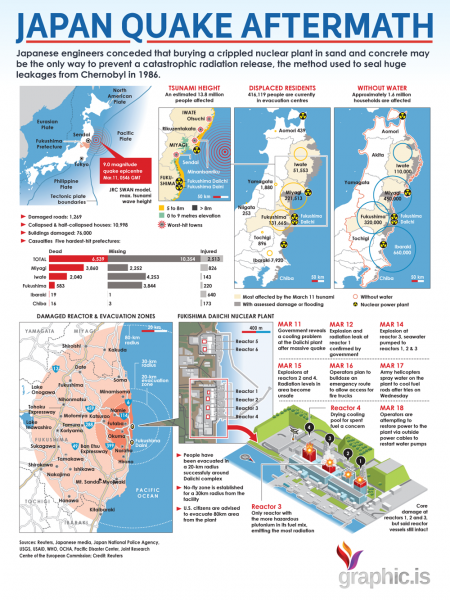 Japan Quake Aftermath Infographic