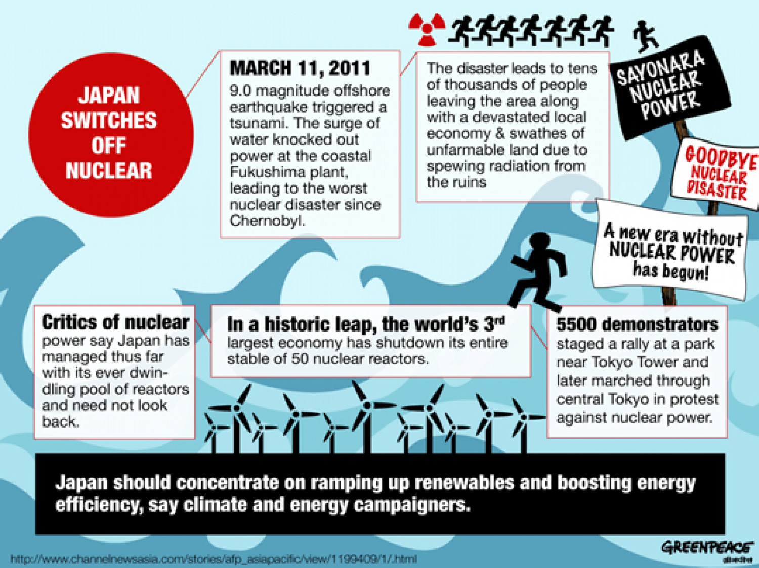 Japan switches off nuclear Infographic