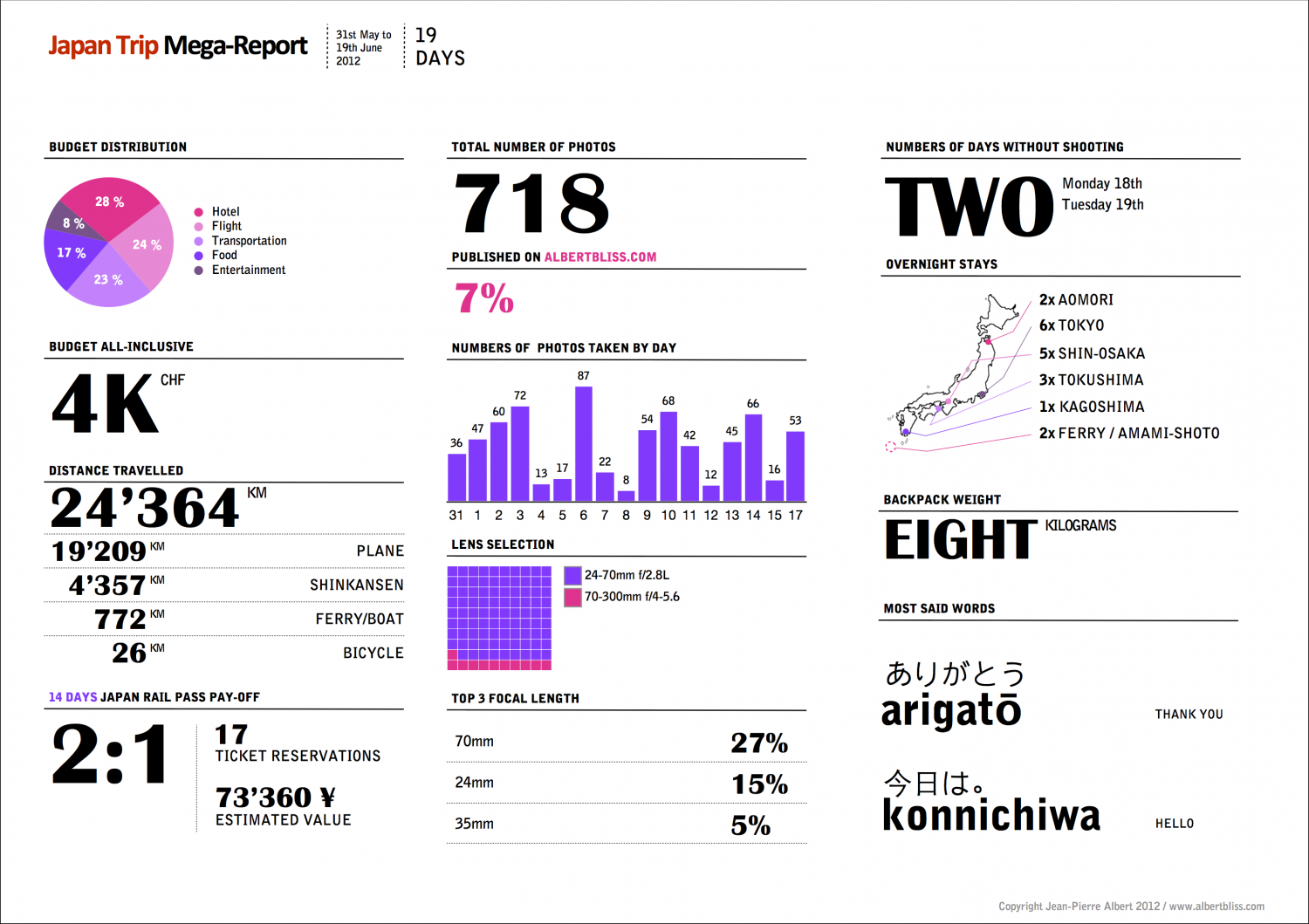 Japan Trip Mega-Report Infographic