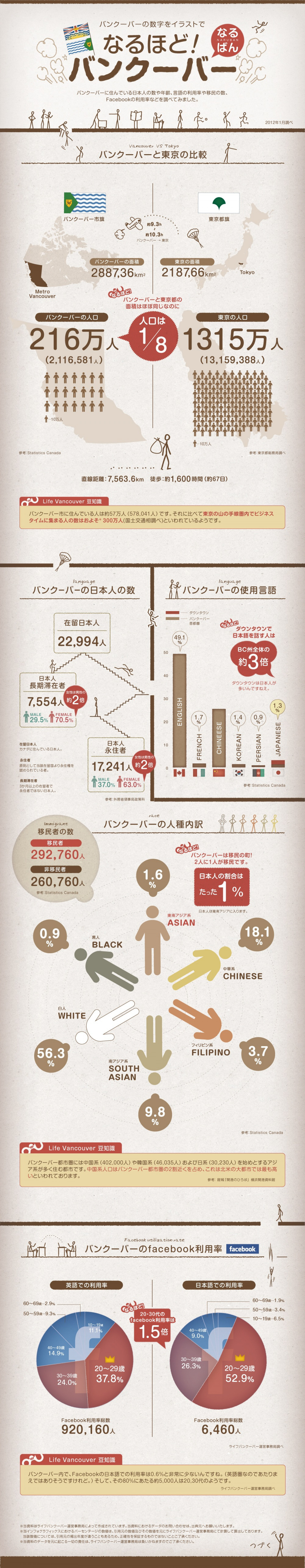 Japanese live in Vancouver Infographic