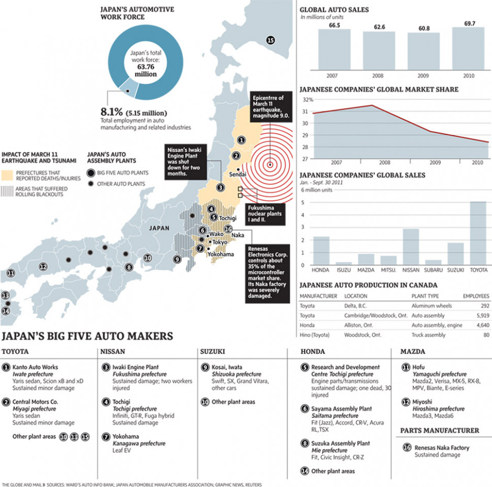 Japan&#039;s Automative Workforce  Infographic