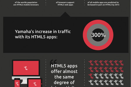 Jargon Busting Series An introduction to HTML5 Infographic