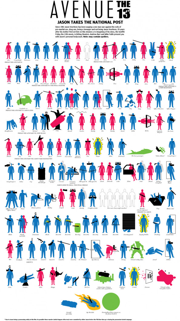 Jason Voorhees Body Count Infographic