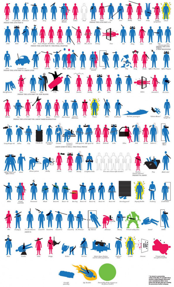Jason Voorhees Death Toll Infographic