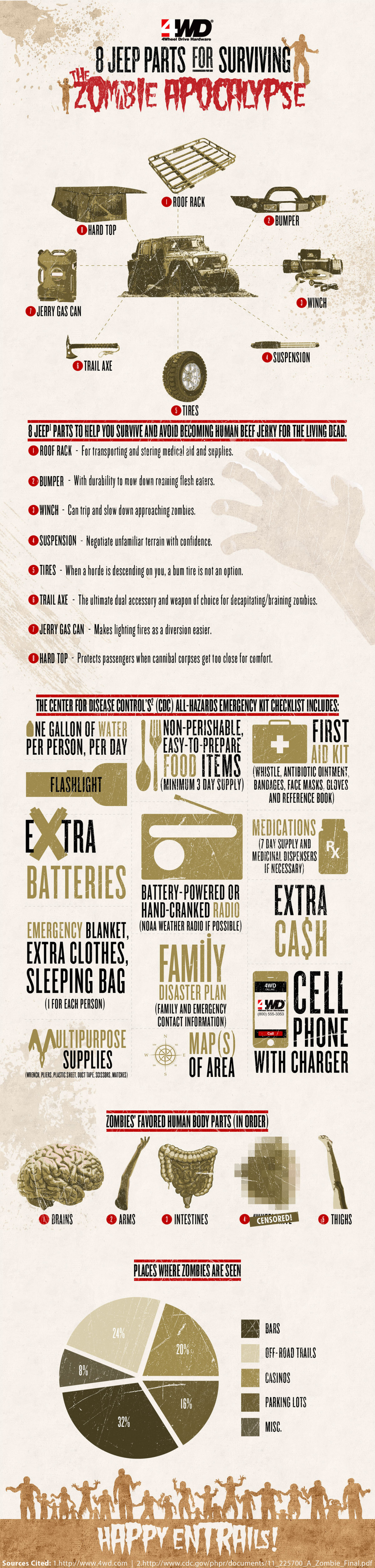 Jeep parts for the Zombie Apocalypse Infographic