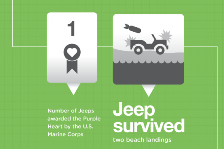 Jeep: Through War, Over Hills, and Across Time Infographic