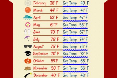 Jersey Shore Weather Guide Infographic