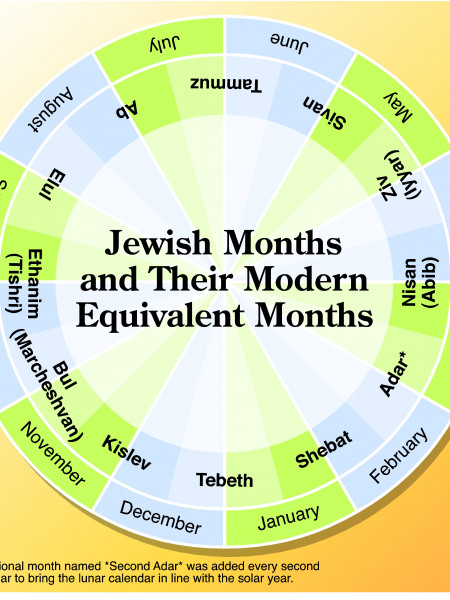 Jewish Months and Their Modern Equivalent Months  Infographic