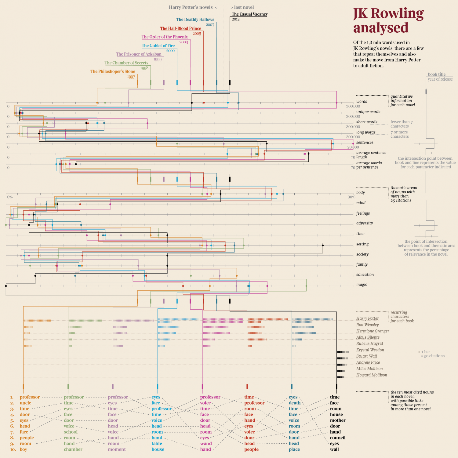 JK Rowling analysed (English) Infographic