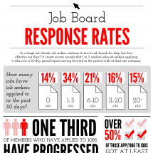 Job Board Response Rates Infographic