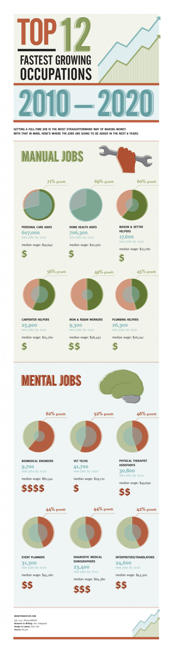Top 12 Fastest Growing Occupations Infographic