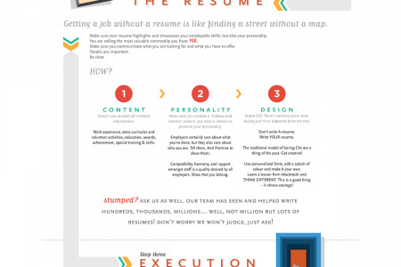Job Hunt Process for Rookies Infographic