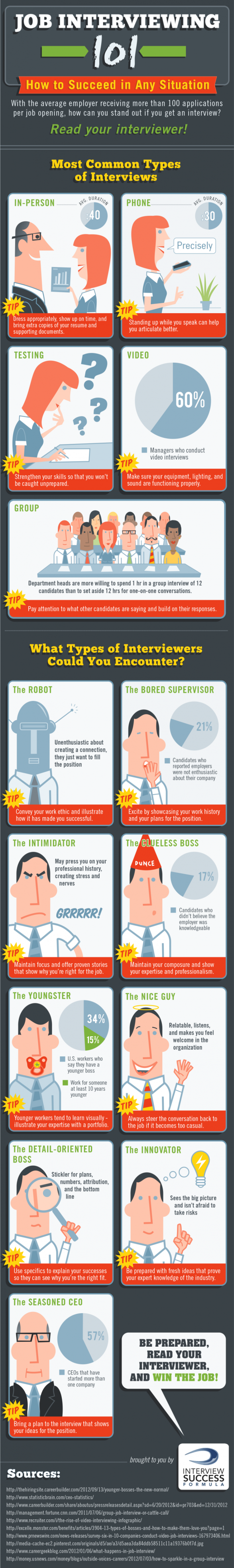 The Fruit Bowl - How to Read Your Interviewer [INFOGRAPHIC]