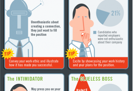 Job Interviewing 101: How to Succeed in Different Situations Infographic