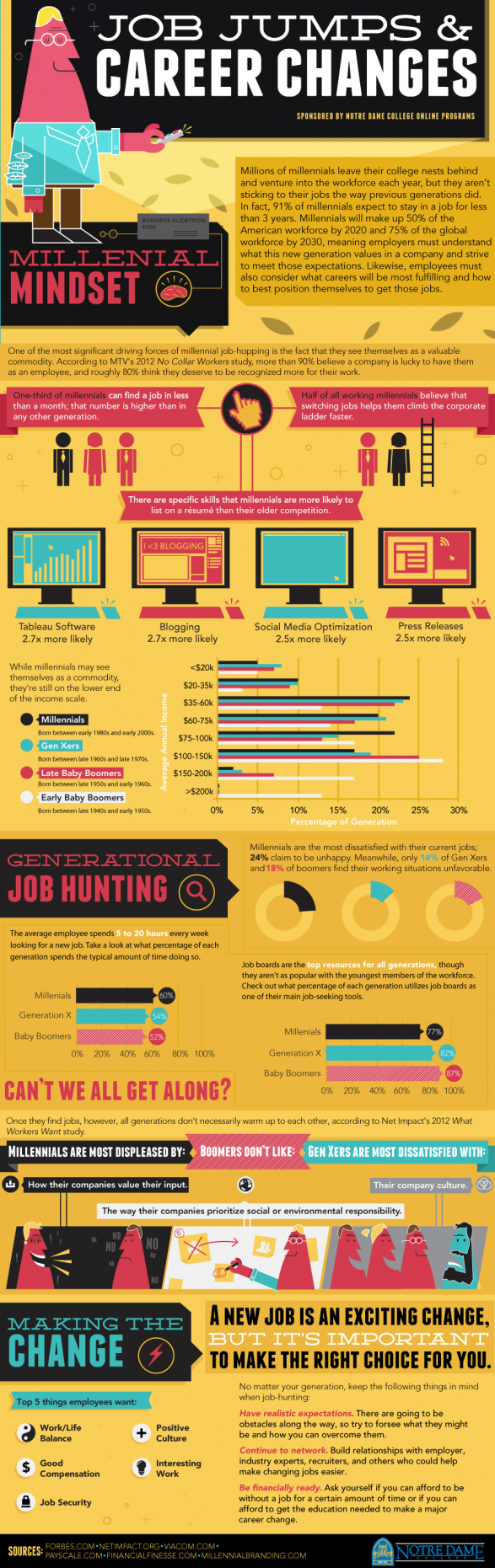 job jumps and career changes infographic the headhunters job jumps and career changes