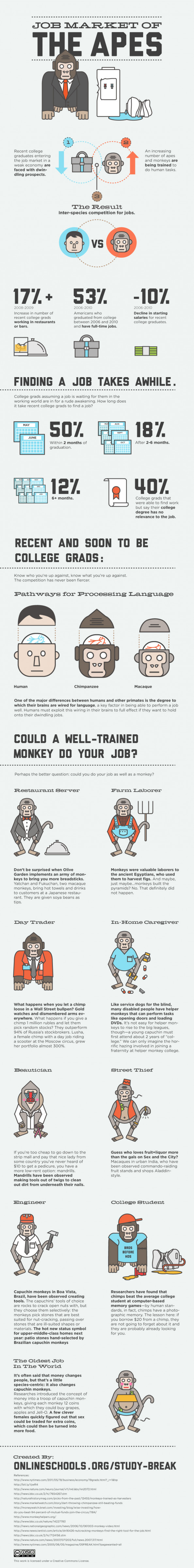 Job Market of The Apes Infographic