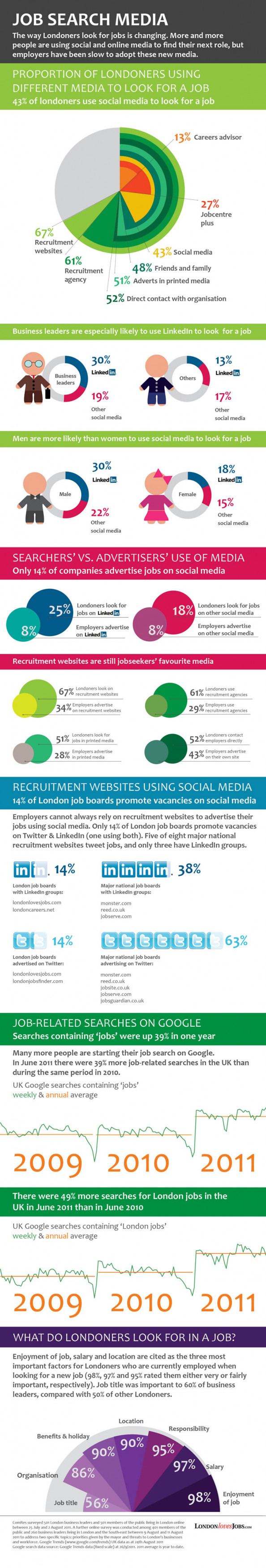 Job search media in London Infographic