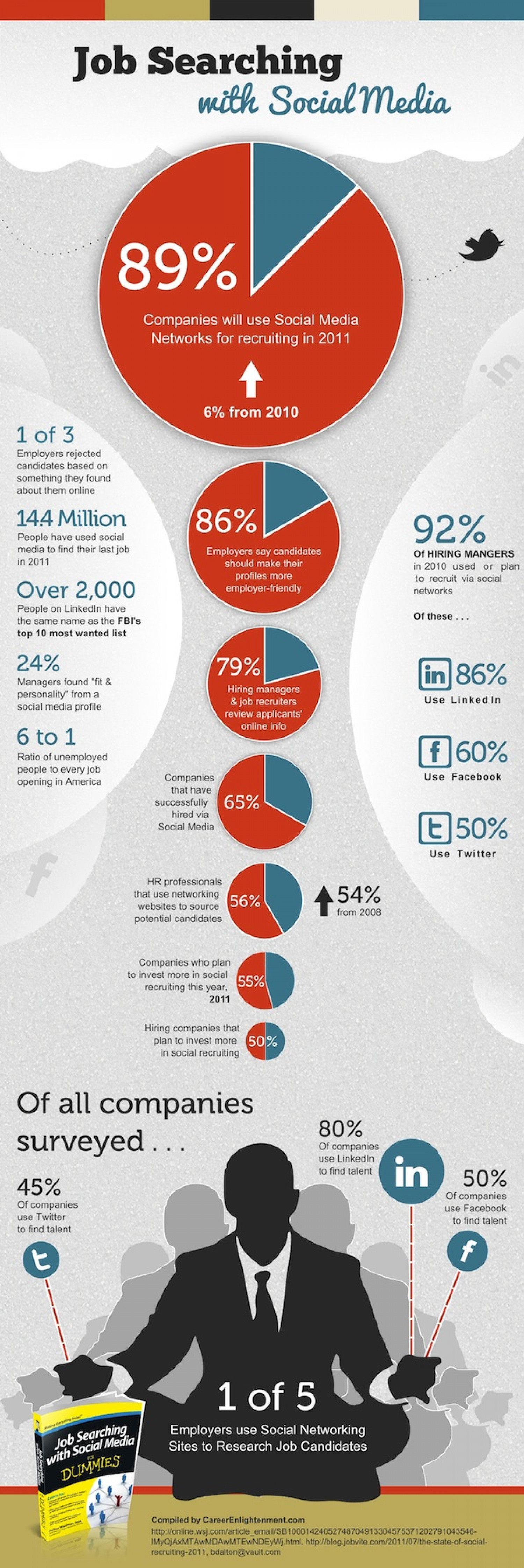Job Searching with Social Media  Infographic