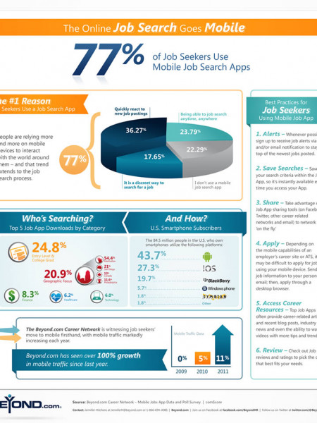 Job Seekers Use Mobile Job Search Apps Infographic