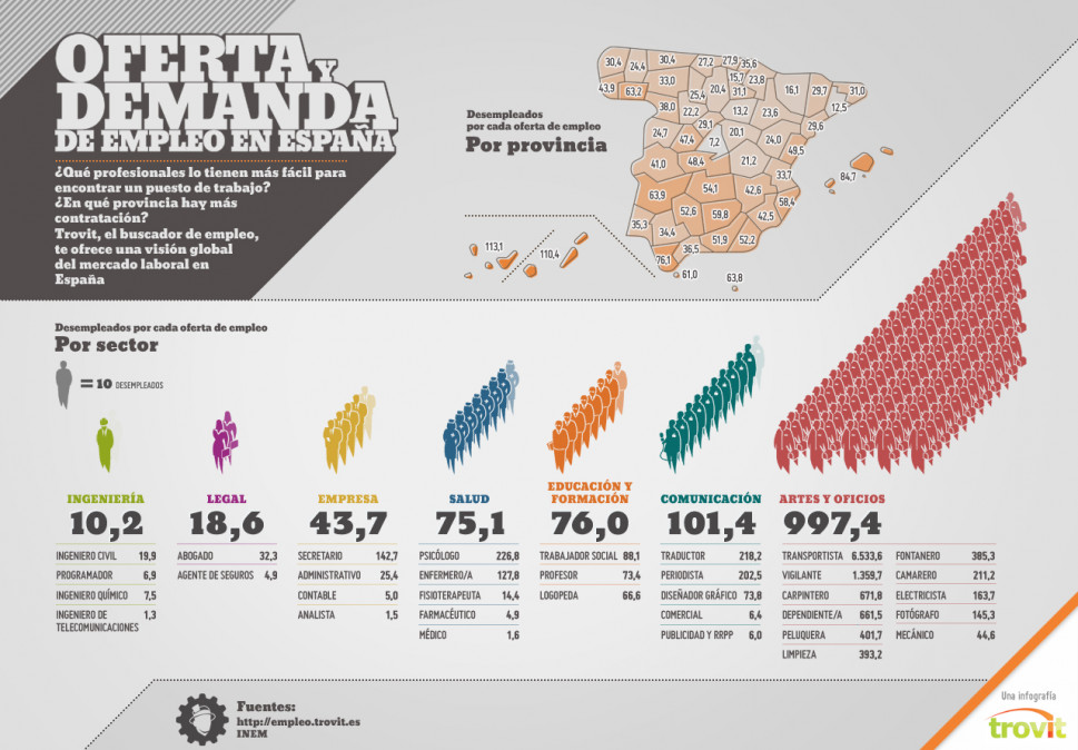Job situation in Spain Infographic